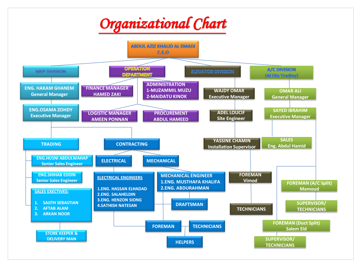 ryanair organizational chart Airbus is managed by the board of directors and the executive committee airbus' corporate governance ensures that airbus is managed according to our regulating laws and articles of association, and evolves in order to match our growth ambitions, meet our obligations and reach the goals we set ourselves.